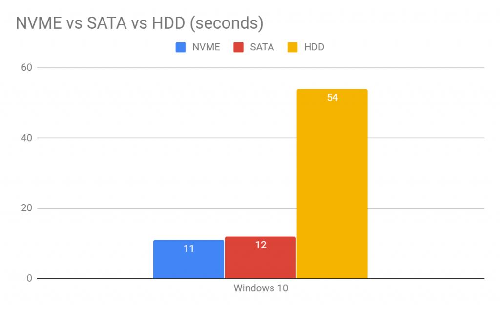 Windows startup times